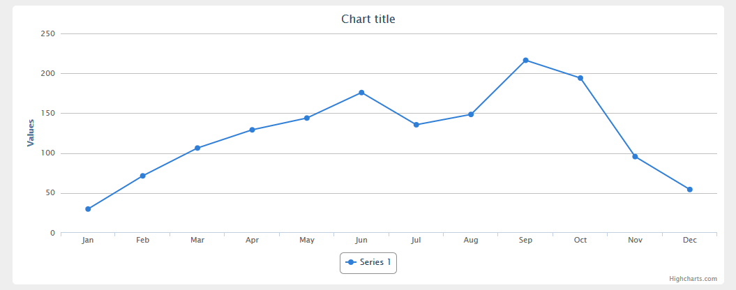 How to include DotNet.HighCharts in ASP.NET MVC with ViewModels