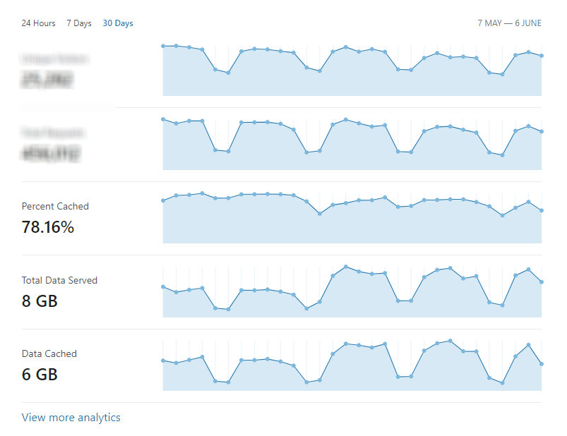 cloudflare-stats